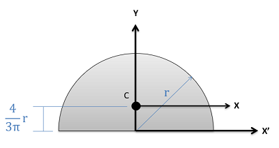 how to find the centroid of a semicircle